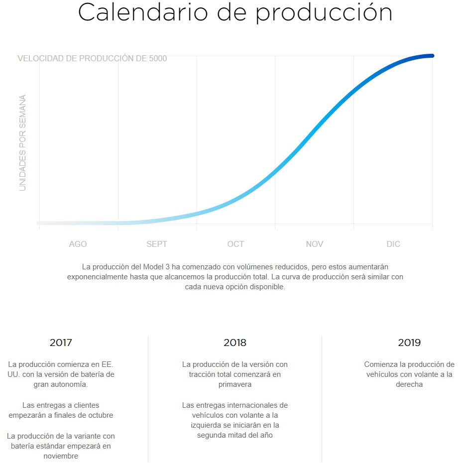 Imagen del calendario de producción del Model 3 de Tesla
