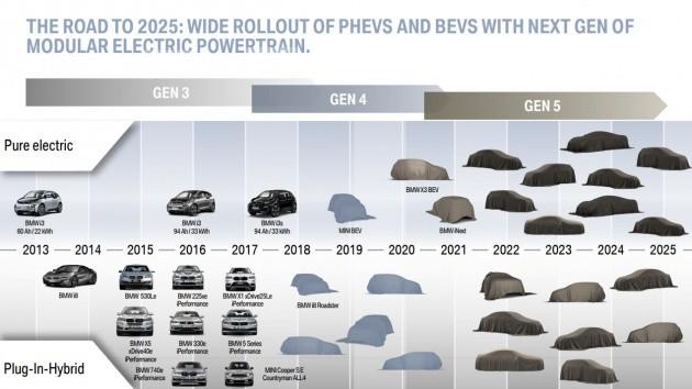 BMW plan de coches eléctricos