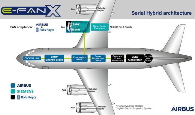 Imagen del avión E-Fan X, avión híbrido de Airbus
