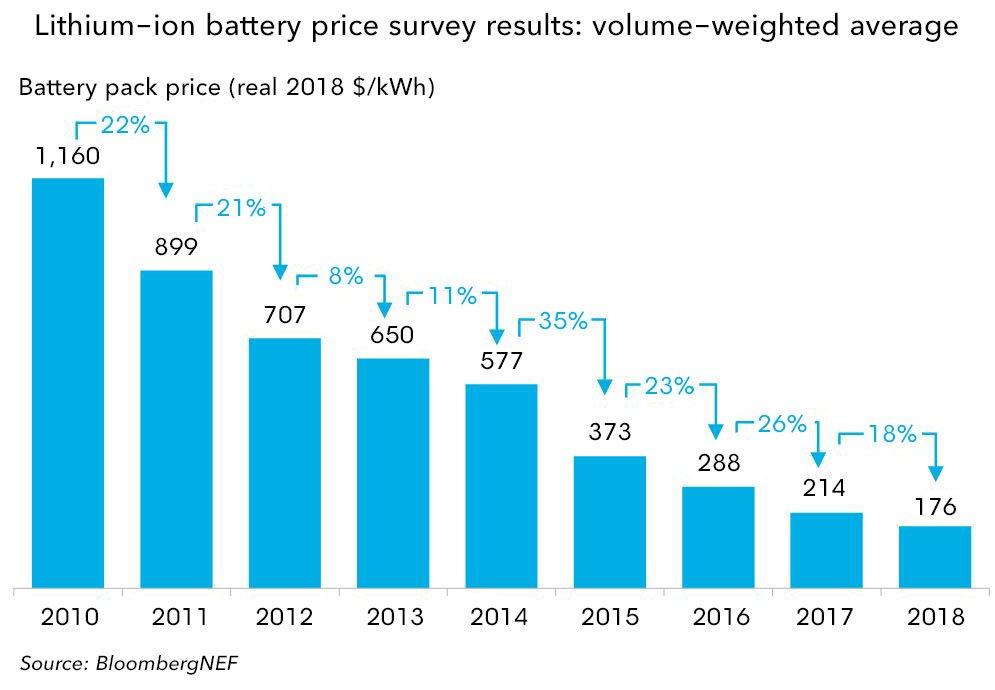Evolución precio de las baterías para coches eléctricos