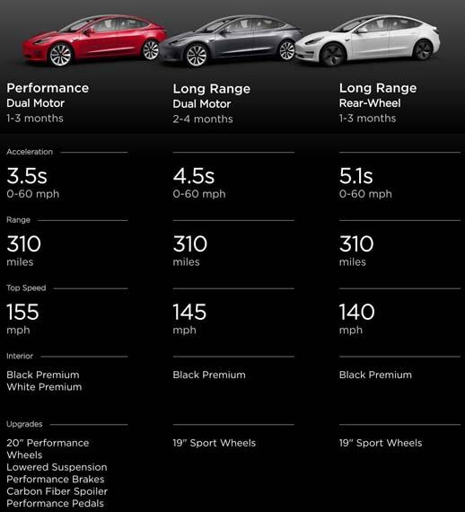 Tabla comparativa de las diferentes versiones del Tesla Model 3