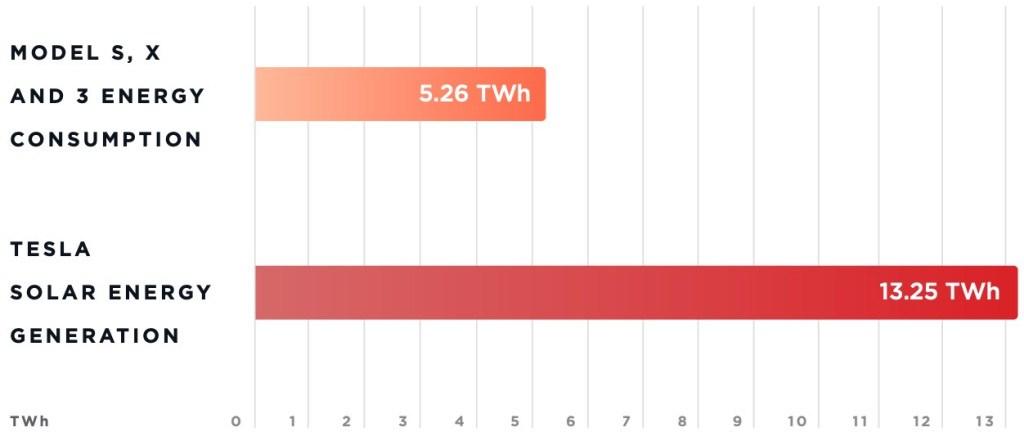 Tesla-energy-consumo-vs-generacion-energia