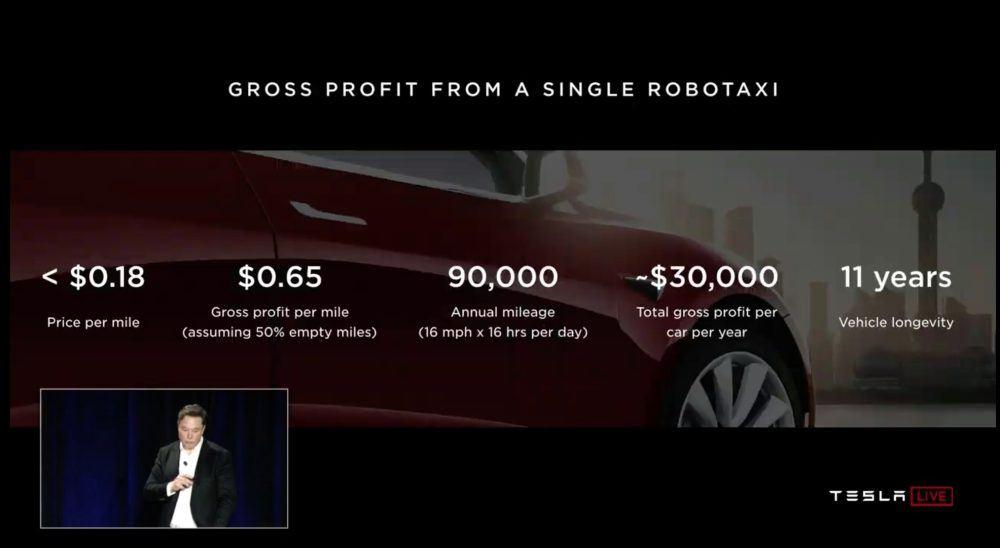 Tesla-network-robotaxi-comparticion-vehiculos-ganancia