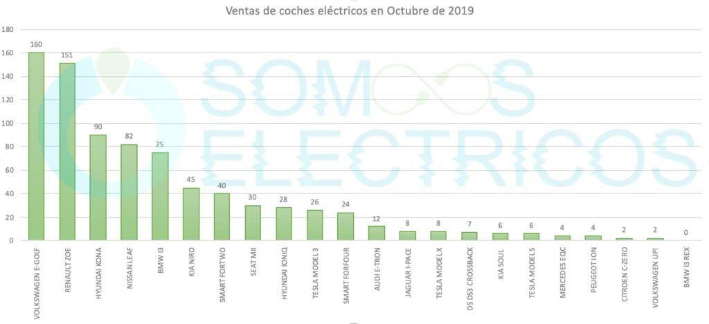 Lista completa de los coches eléctricos vendidos en España en Octubre por marca y modelo