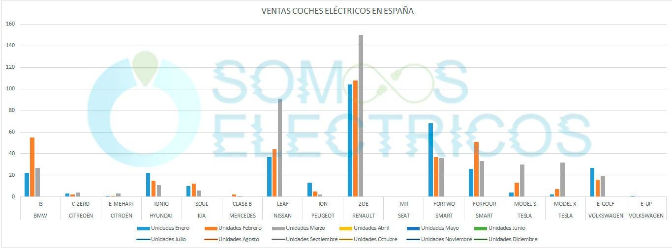 Ventas de los coches eléctricos vendidos en España en 2018