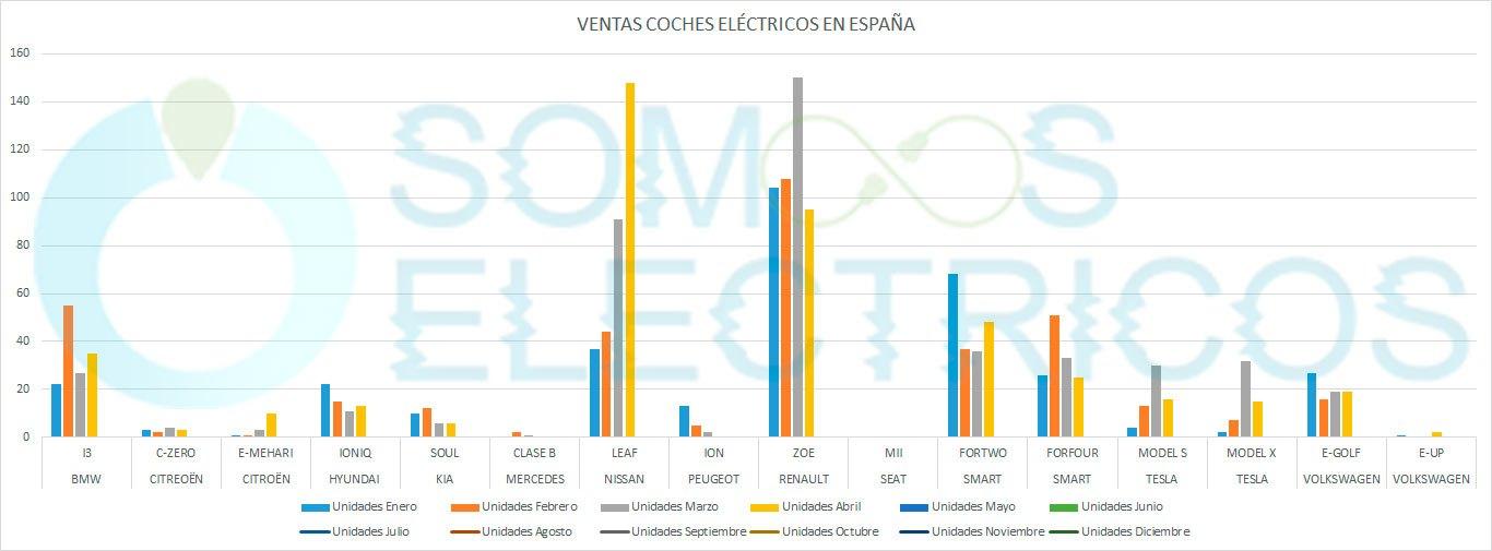 Ventas globales de coches eléctricos en España en 2018