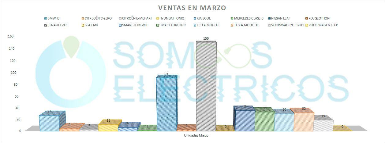 Gráfica de las ventas de los diferentes modelos de coches eléctricos en Marzo 2018 en España