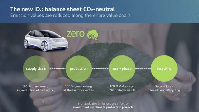 Volkswagen-anuncia-primer-electrico-gama-ID-sera-neutro-emisiones-CO2