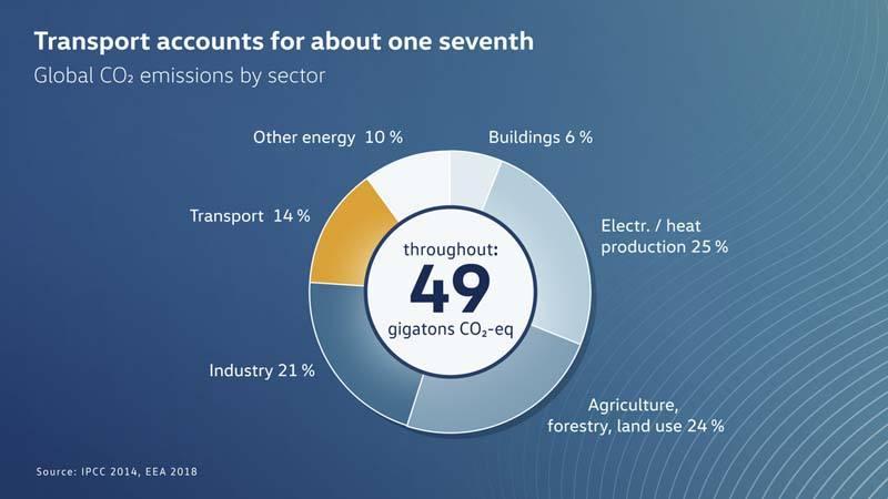 Volkswagen-anuncia-primer-electrico-gama-ID-sera-neutro-emisiones-CO2-grafico-2-reduccion-emisiones-circular