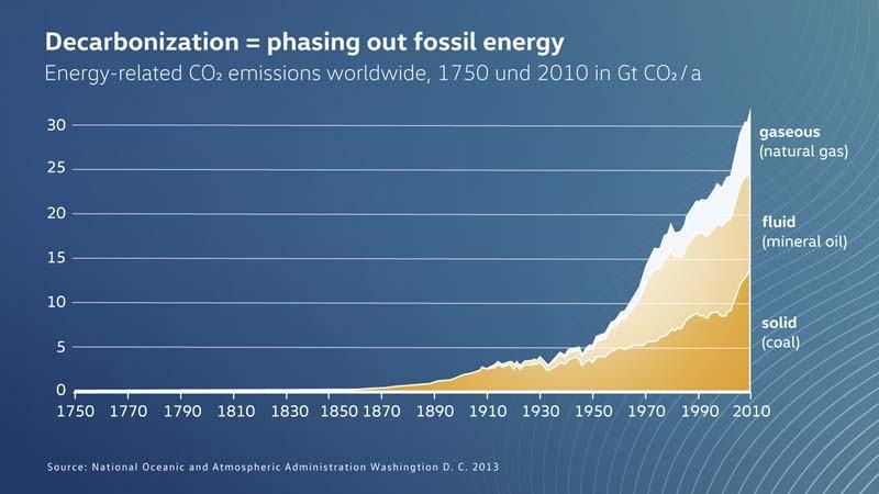 Volkswagen-anuncia-primer-electrico-gama-ID-sera-neutro-emisiones-CO2-grafico-descarbonizacion