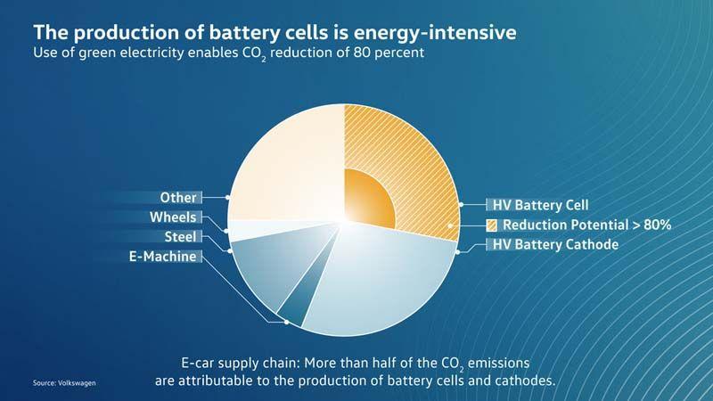 Volkswagen-anuncia-primer-electrico-gama-ID-sera-neutro-emisiones-CO2-produccion-celdas-baterias-grafico