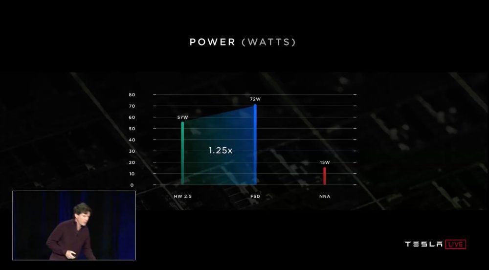 consumo-energia-comparativa-anterior-chip-hardware-2_5-nvidia