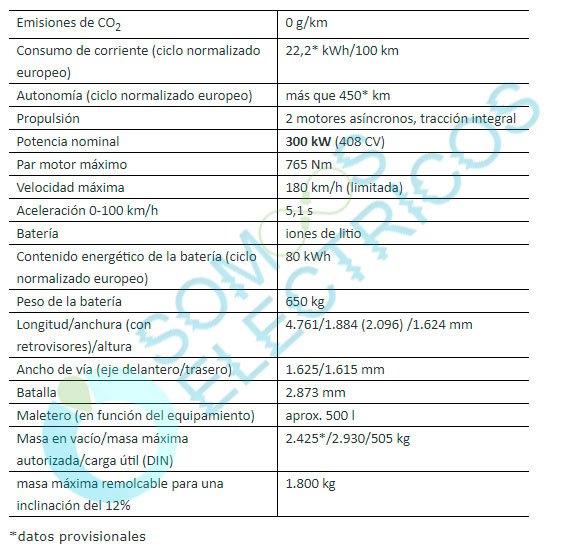 Prestaciones y datos técnicos del Mercedes-Benz EQC 400