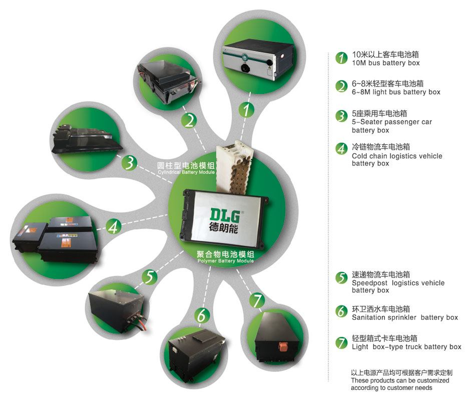 dlg-fabricante-chino-baterias-productos
