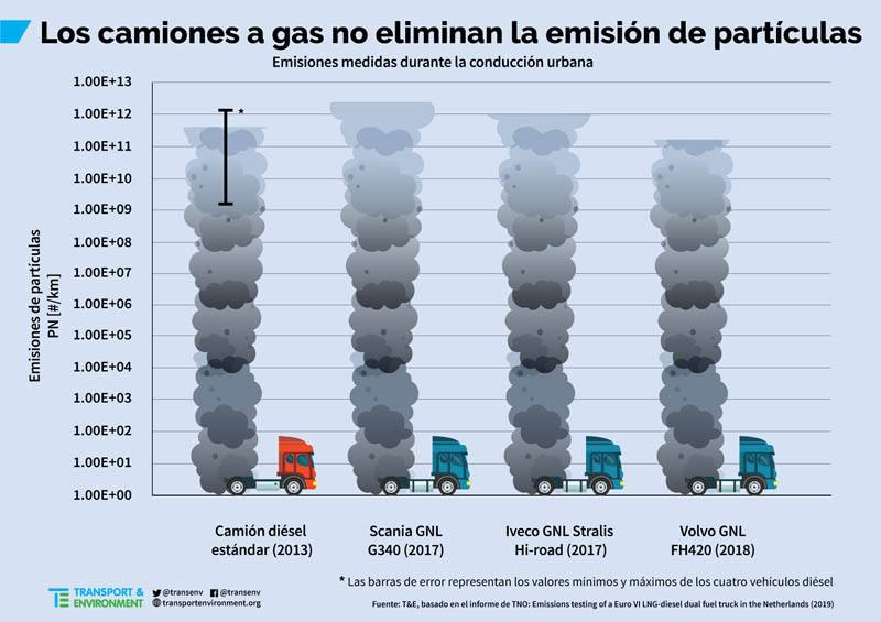 informe-que-demuestra-que-los-camiones-a-gas-contaminan-mas-que-diesel