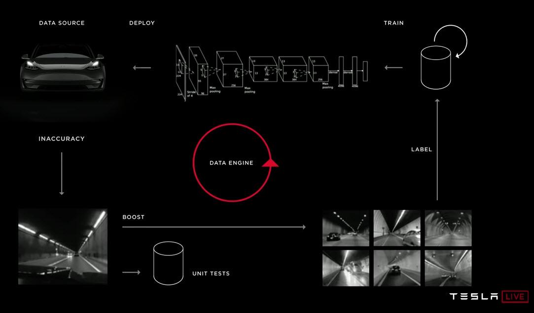 procesamiento-datos-nuevo-ordenador-FSD-autoconduccion-tesla-evento