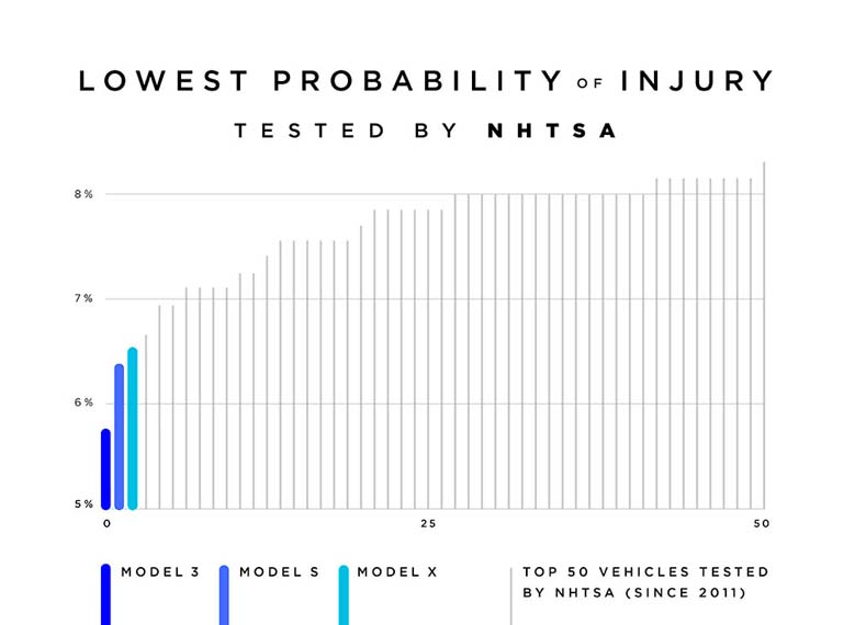 pruebas-seguridad-NTHSA