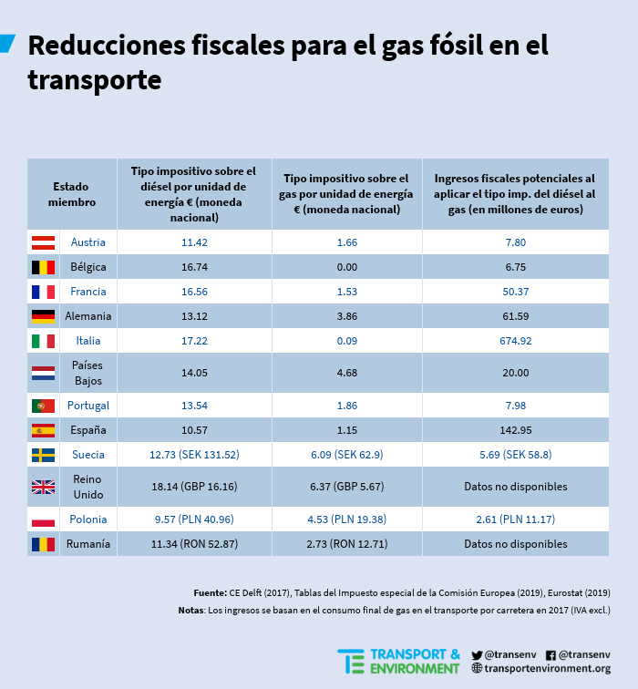 reducciones-fiscales-ue-tipo-transporte-gas